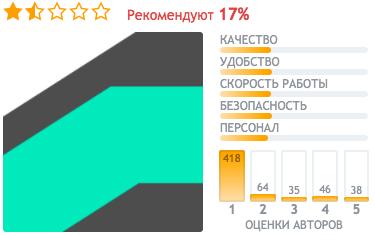отзывы Яндекс Делимобиль