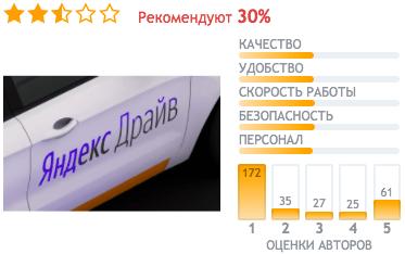 отзывы Яндекс Драйв