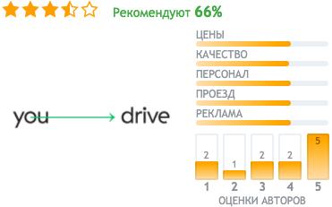 отзывы YouDrive